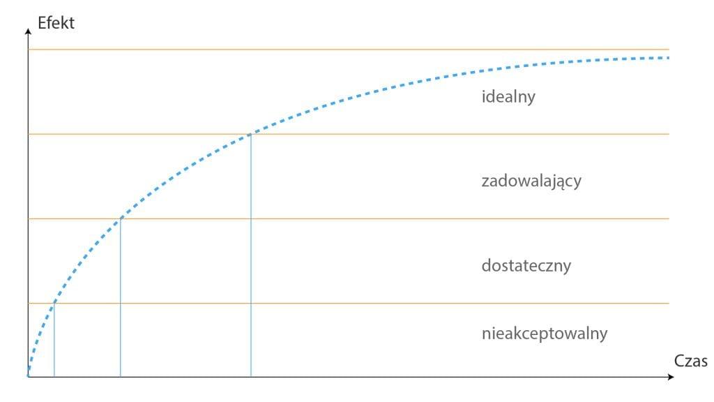 Wykres ilustrujący relację miedzy efektem pracy, a czasem jej wykonywania